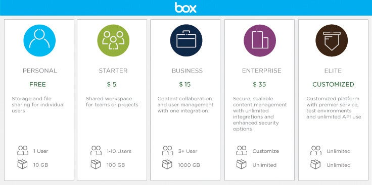 Box rolls out new cloud storage plans catering to small and