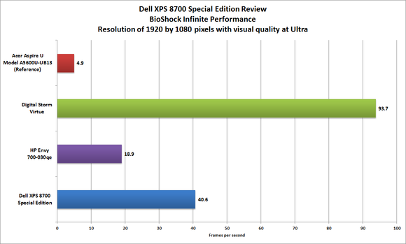 Dell XPS 8700 BioShock benchmark