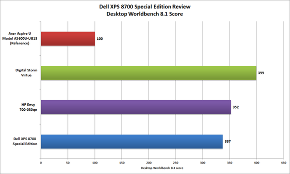 Dell XPS 8700 Worldbench benchmark