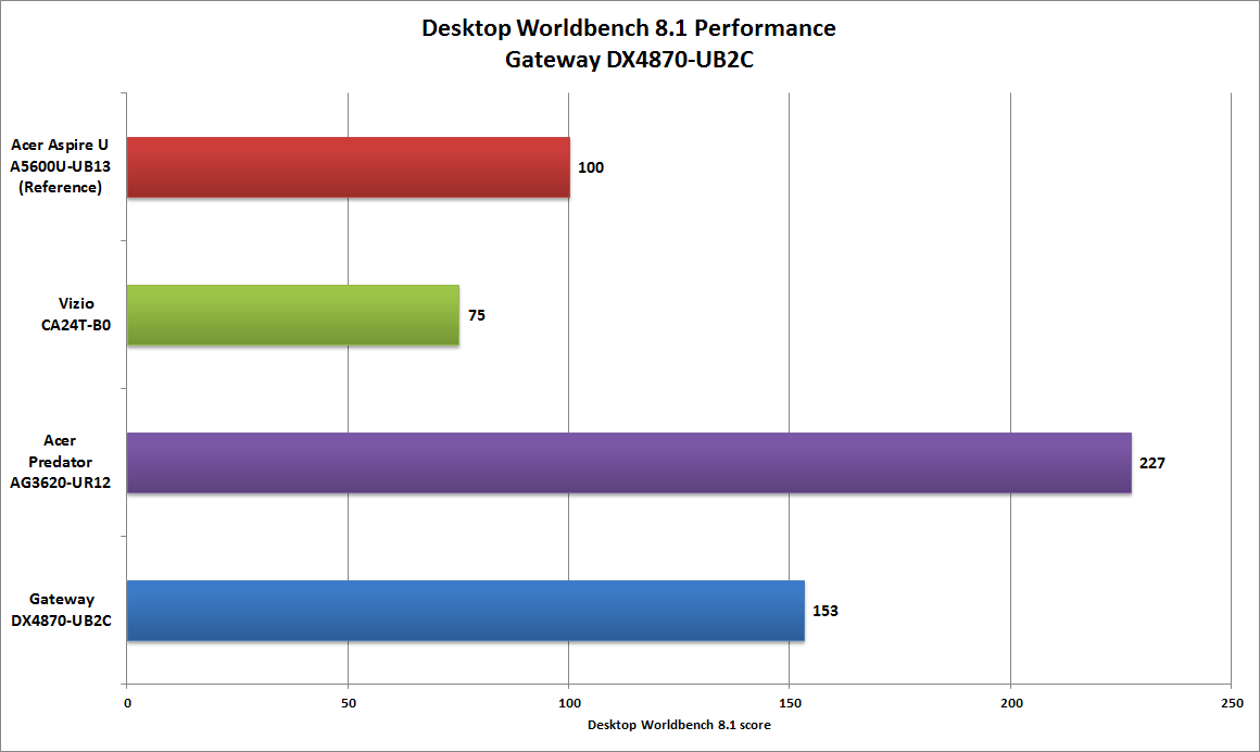 Gateway DX4870-UB2C Worldbench performance