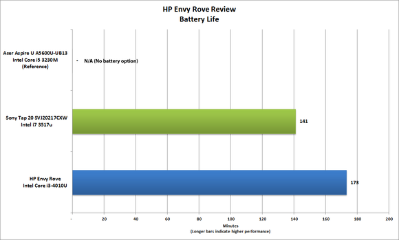 HP Envy Rove Battery Life