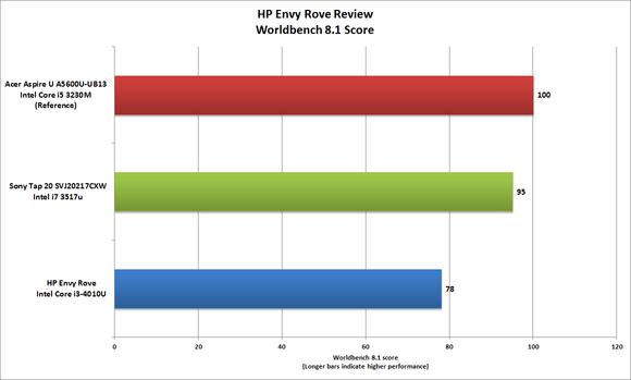 HP Envy Rove Worldbench Score