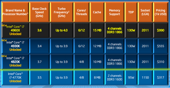 Intel Ivy Bridge-E additions