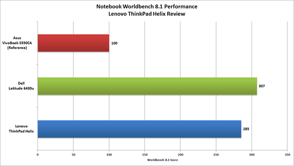 Lenovo ThinkPad Helix Worldbench
