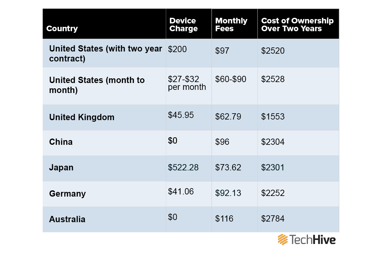 No, U S  smartphone costs aren't highest in the world | TechHive