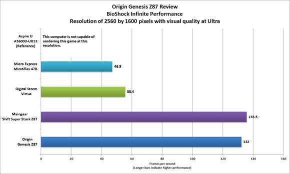 Origin Genesis Z87 BioShock benchmark