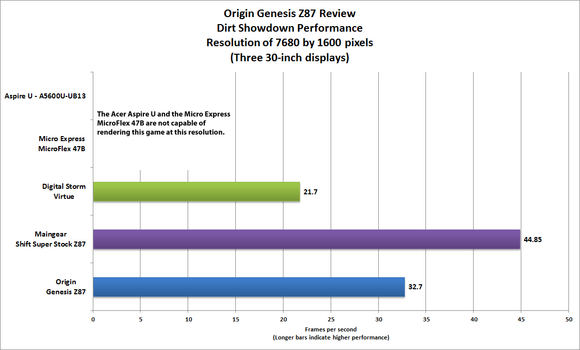 Origin Genesis Z87 three-monitor performance