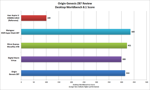 Origin Genesis Z87 Worldbench performance