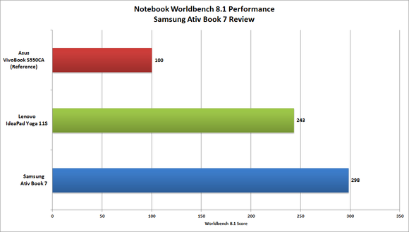 Samsung Ativ Book 7 Worldbench score