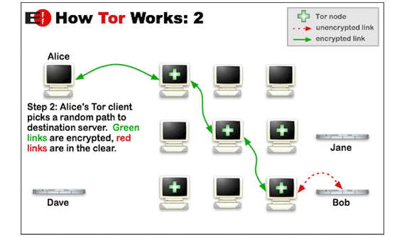 How to use the Tor Browser to surf the web anonymously | PCWorld