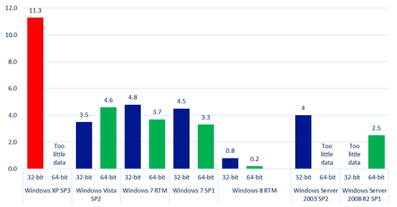 Windows Infection Rates