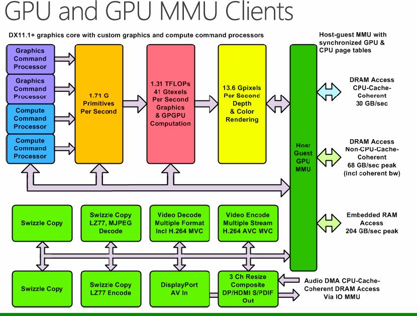 Processor Chip Diagram Block And Schematic Diagrams