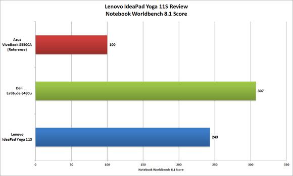 Yoga 11S Worldbench Score