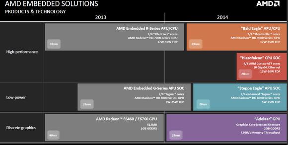 AMD embedded roadmap