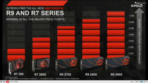 AMD R7 and R9 roadmap