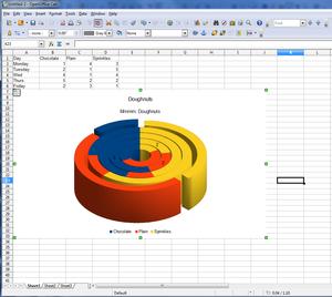 Apache OpenOffice 4.0 spreadsheet screenshot