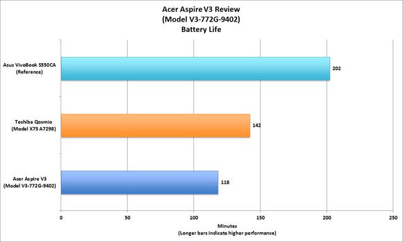 Acer Aspire V3 Battery