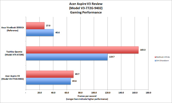 Acer Aspire V3 Gaming