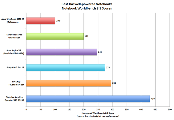 Best Haswell notebooks Worldbench scores