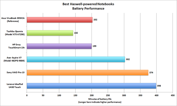 Haswell notebook battery life performance