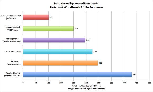 Haswell notebook Worldbench performance