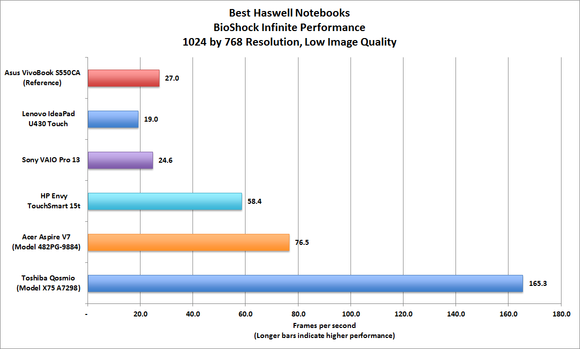 Haswell notebook Bioshock performance