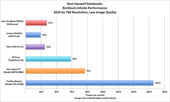 Haswell notebook Bioshock performance