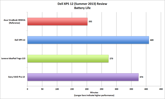 Dell XPS 12 battery life