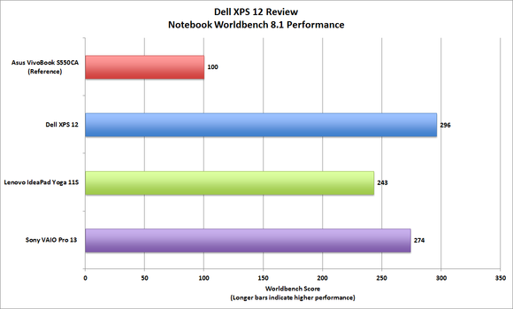 Dell XPS 12 Worldbench score