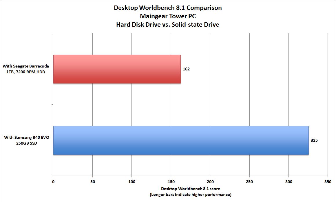 Benchmarks don't lie: SSD upgrades deliver huge performance
