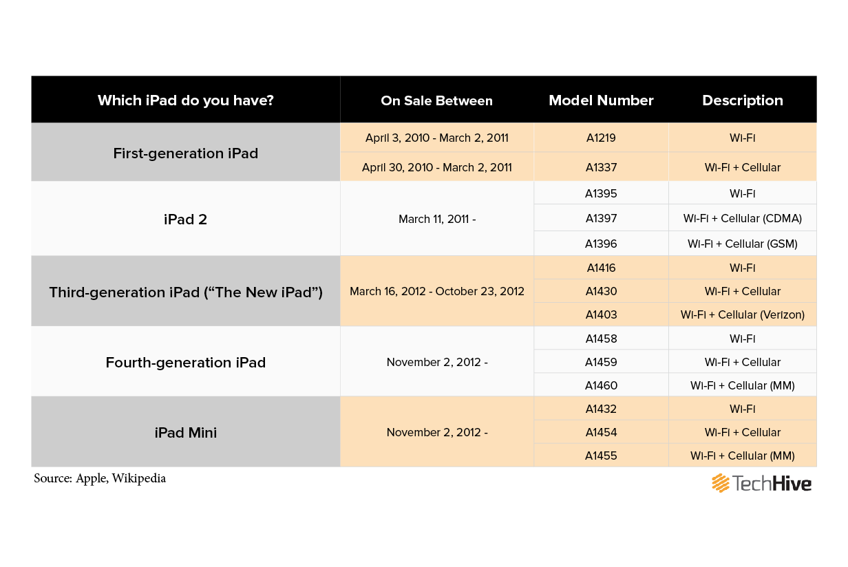 How Do I Tell What Ipad I Have >> Computerworld Singapore How To Tell Which Ipad Model You Have