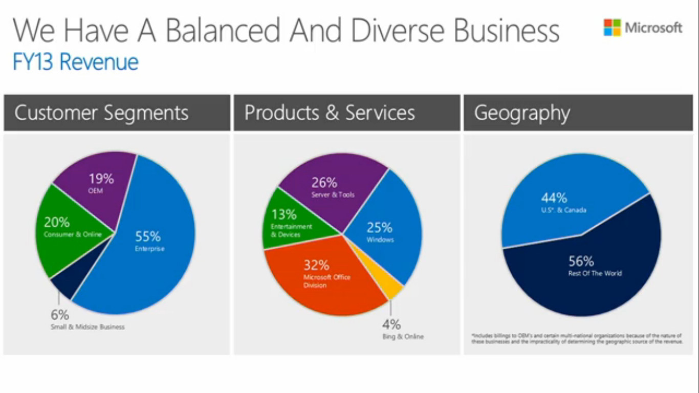 business analysis of the microsoft xbox product