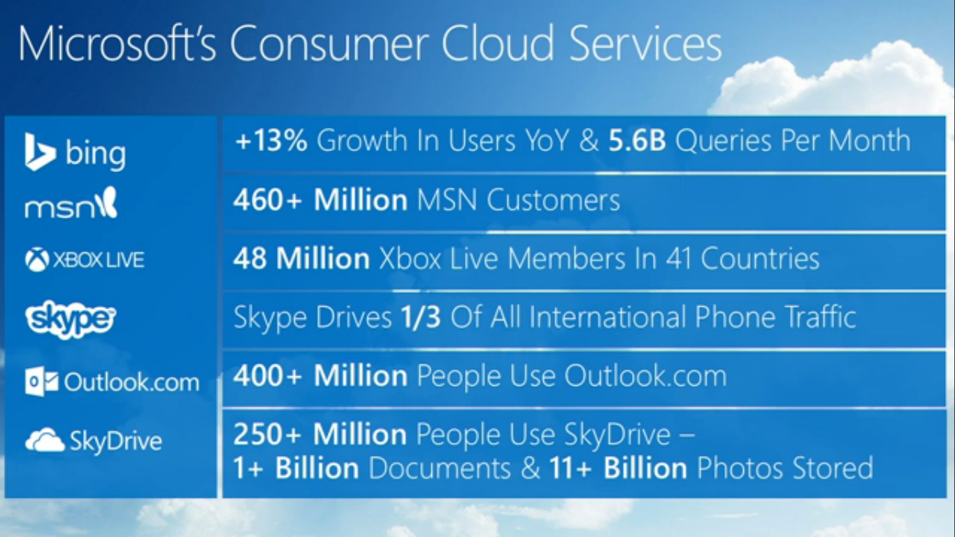Four Things That Microsoft Must Do Right