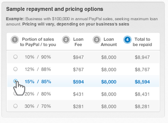 PayPal small-business loans
