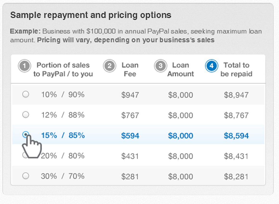 PayPal launches small-business loan program | PCWorld