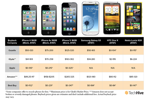 price of used phones
