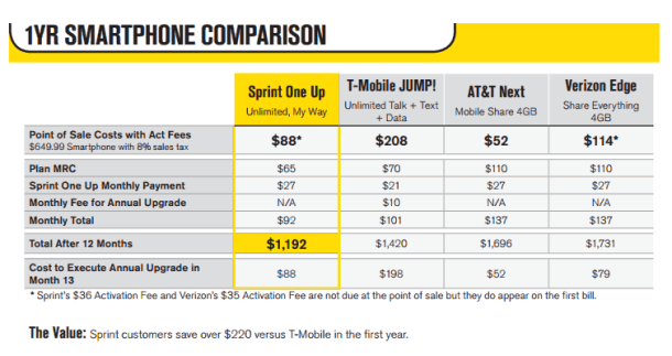 Sprint 39 S Rumored 39 One Up 39 Early Upgrade Plan Could Launch