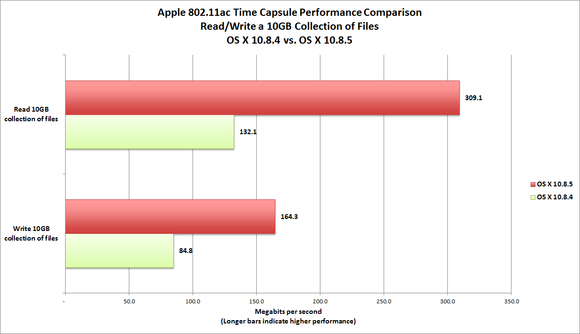 802.11ac Time Capsule file transfer performance