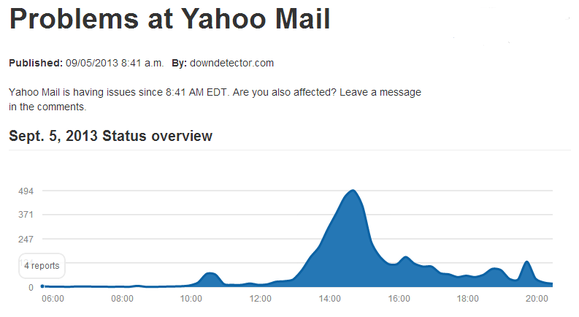 Yahoo Mail outage DownDetector
