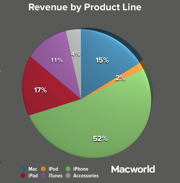 Apple revenues up but net profits down in fourth quarter | Macworld