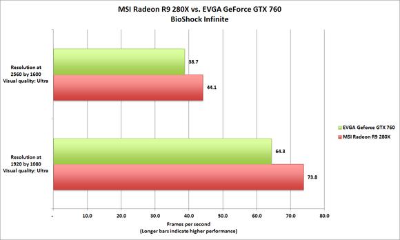 Radeon R9 280X BioShock Infinite