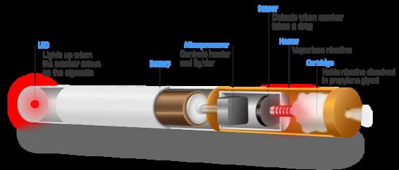 Electronicsmoking Cigarettes