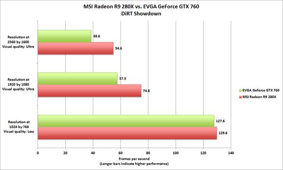 Radeon R9 280X DiRT Showdown