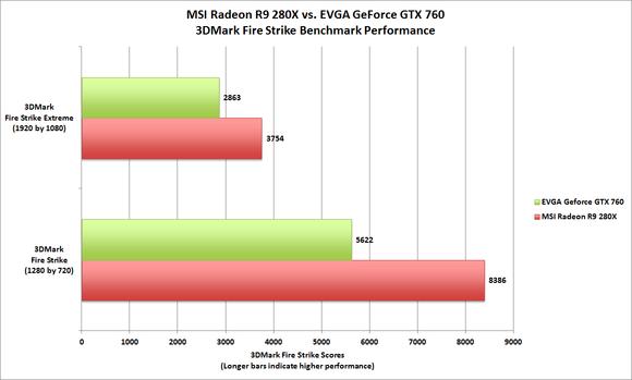 Radeon R9 280X Fire Strike
