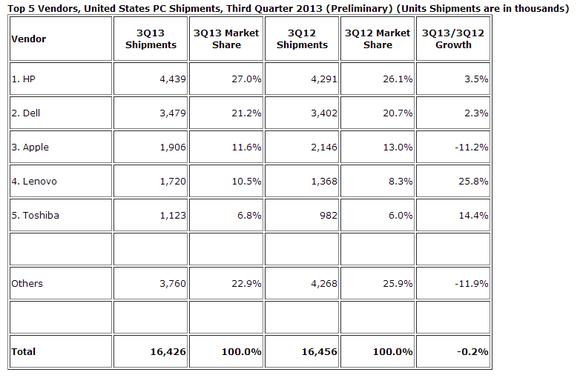 IDC PC Sales Q3 2013