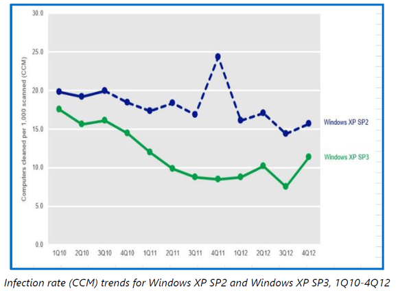 Infection Rate Windows XP