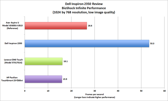 Dell Inspiron 2350 BioShock performance