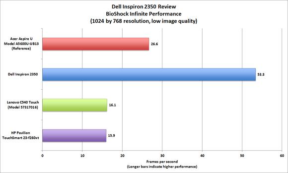 Dell Inspiron 2350 BioShock performance