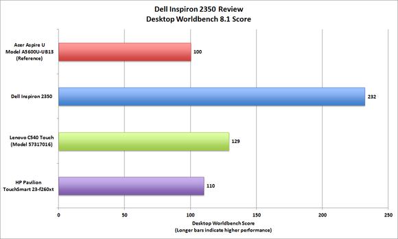 Dell Inspiron 2350 Worldbench performance