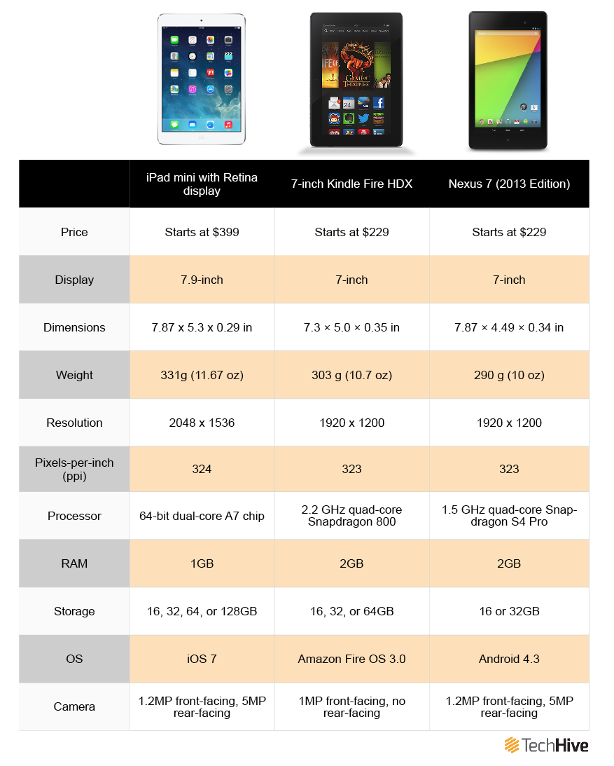 Specs showdown: iPad mini vs  Nexus 7 vs  Kindle Fire HDX